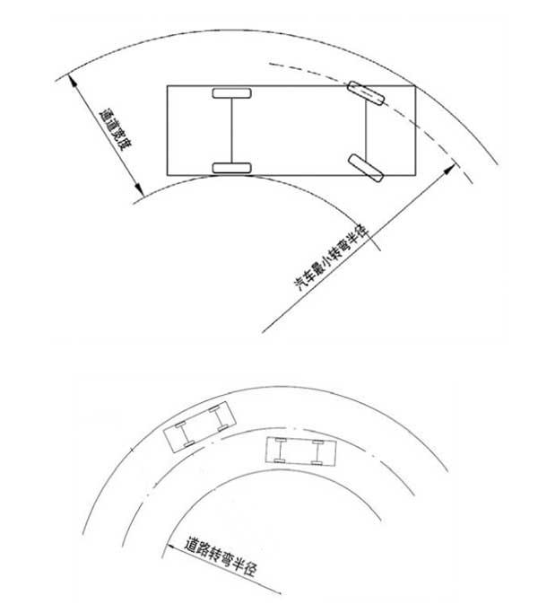 由此可见,道路的转弯半径(环道内半径)是要小于汽车最小转弯半径的,具体的计算方式就不说了,可以查阅《汽车库建筑设计规范 JGJ100-98》4.1.10条。 比如在道路宽度为4.5m,内半径为8.5m的环形车道上,一般消防车就可以顺利通行;在通道宽度为4.0m,内半径大于11.5m的环形车道上可以顺利通行。